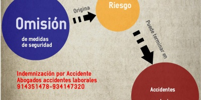 Infografía accidentes laborales